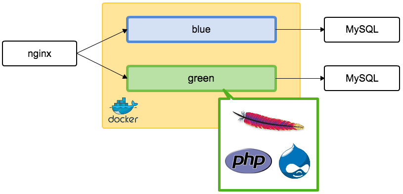 Blue-Green MySQL