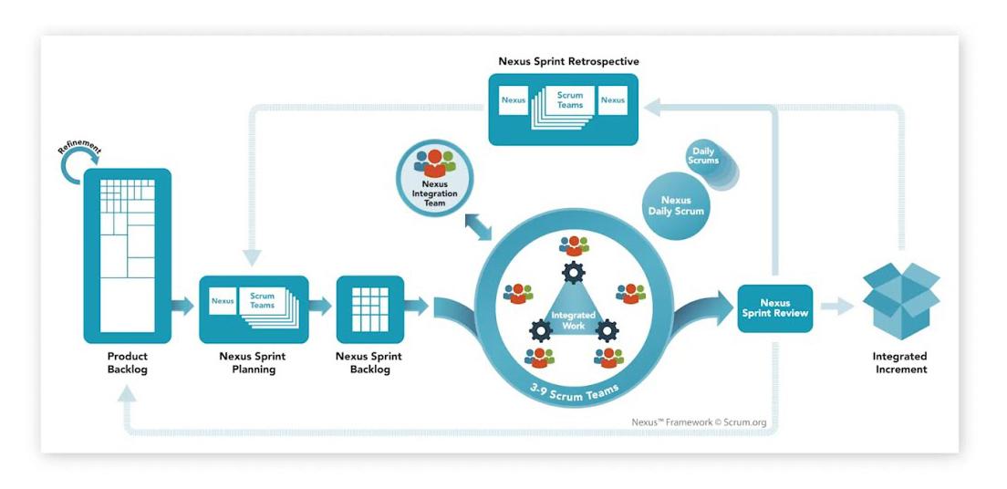 Nexus Framework pour une mise à léchelle de Scrum
