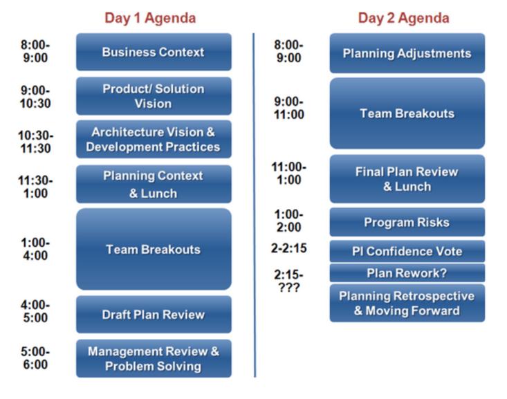 PI planning - Agenda