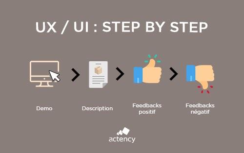 Recette UX-UI_Etapes