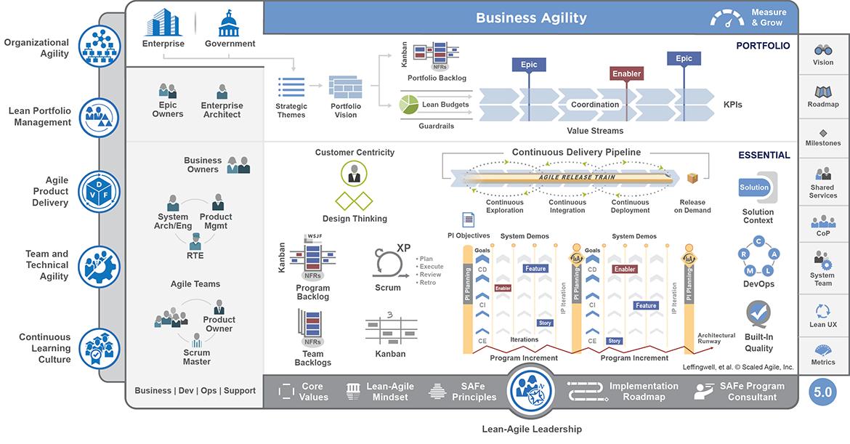 Scaled-Agile-Framework-_Portfolio_web