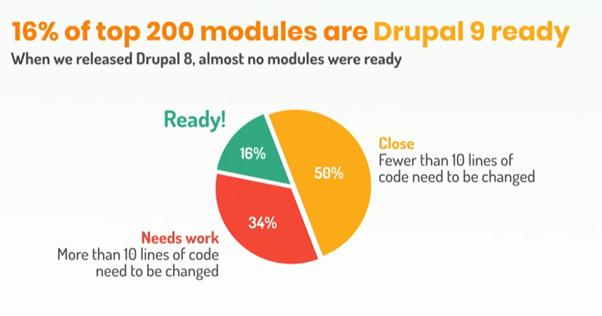 Modules_Drupal9Ready