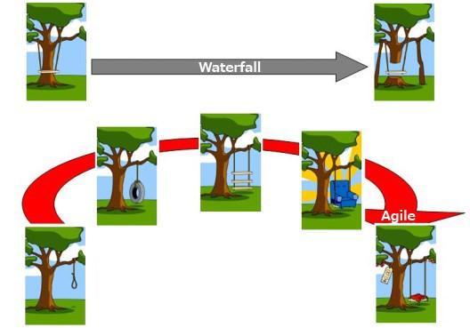 Waterfall - Agile
